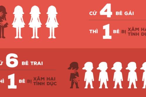 Con số đáng báo động về xâm hại tình dục trẻ em tại Việt Nam